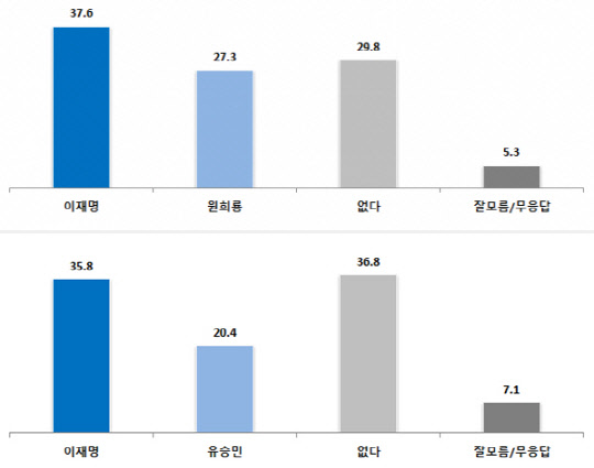이재명과 맞대결시…윤석열 38.1% 홍준표 35.3% 원희룡 27.3% 유승민 20.4%